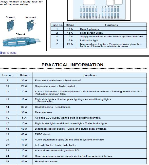 2003 Citroen C3 Fuse Box