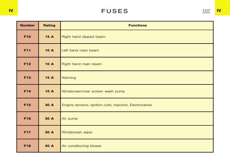 Citroen Zx Fuse Box Location - Wiring Diagram Show arch-houseplant -  arch-houseplant.bilancestube.it | Citroen Zx Fuse Box Diagram |  | arch-houseplant.bilancestube.it