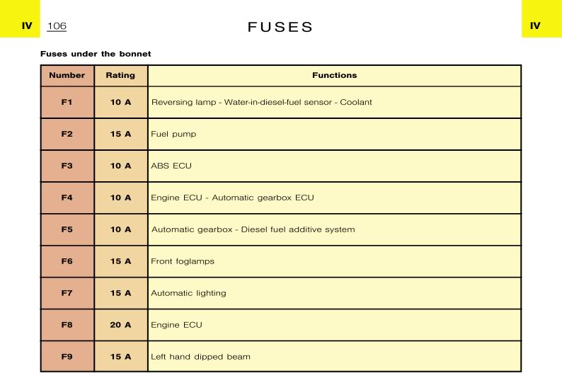 Citroen Ax Fuse Box Diagram